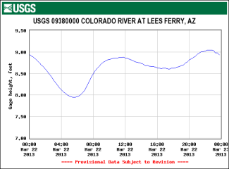 USGS Gage Height for the Colorado River on March 22, 2013.